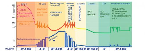 Схема зарядки аккумулятора на примере алгоритма зарядных устройств Optimate