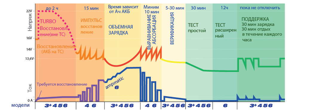 Многоступенчатый заряд аккумуляторных батарей с помощью OptiMate