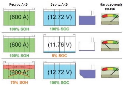 vs - Как проверить заряд и емкость автомобильного аккумулятора? ✔️