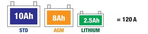 Lit1 500x116 - Зарядное устройство Optimate Lithium 0.8 TM470
