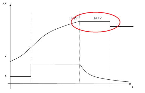 Схема зарядки аккумулятора постоянным током
