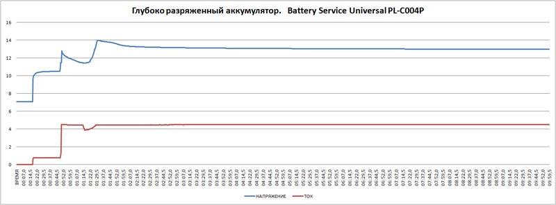 Battery Service Universal PL C004P diagr 031 800x295 - Тест, обзор зарядного устройства Battery Service Universal PL-C004P