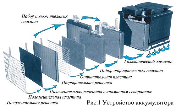 Строение свинцово-кислотного аккумулятора