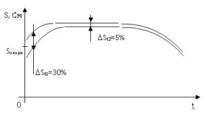 Контроля аккумуляторной батареи в течение гарантийного срока эксплуатации