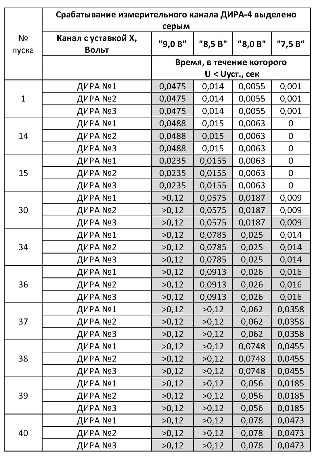 123456677777 - Особенности эксплуатации стартерных аккумуляторных батарей для запуска двигателей дизель-генераторных установок