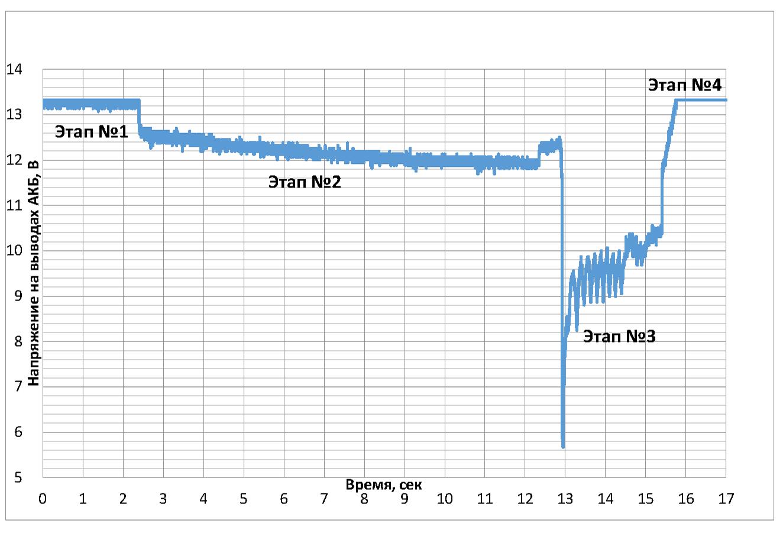 Osobennosti ekspluatatsii AKB DGU SPRES 2016 final Stranitsa 2 - Особенности эксплуатации стартерных аккумуляторных батарей для запуска двигателей дизель-генераторных установок