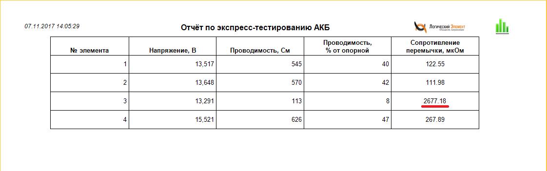 Отчет по экспресс-тестированию аккумуляторных батарей в виде таблицы