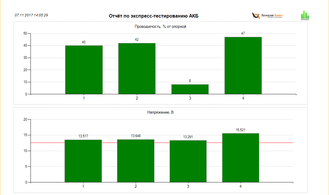 Отчет по экспресс-тестированию аккумуляторных батарей в виде диаграммы