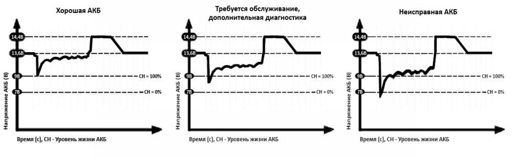 Risunok2 - Особенности эксплуатации стартерных аккумуляторных батарей для запуска двигателей дизель-генераторных установок