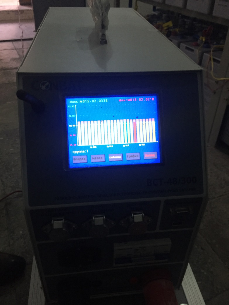 Экран BCT-48/300 kit с отображением напряжения на каждом элементе аккумуляторной батареи (вид диаграммы)