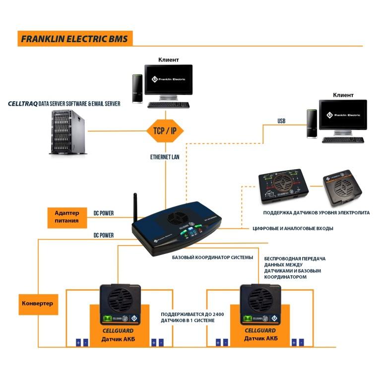 cellguard gen3 telco architecture 768x768 - Система мониторинга аккумуляторов Cellguard System Gen3