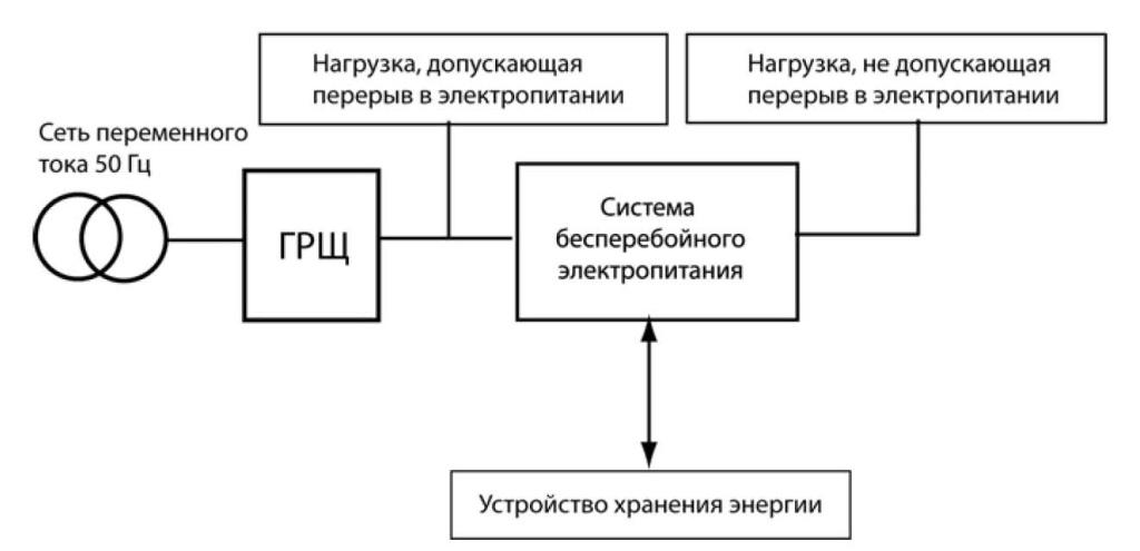 8pics 1024x495 - Глава 1. Системы бесперебойного электропитания в системах связи и энергетики