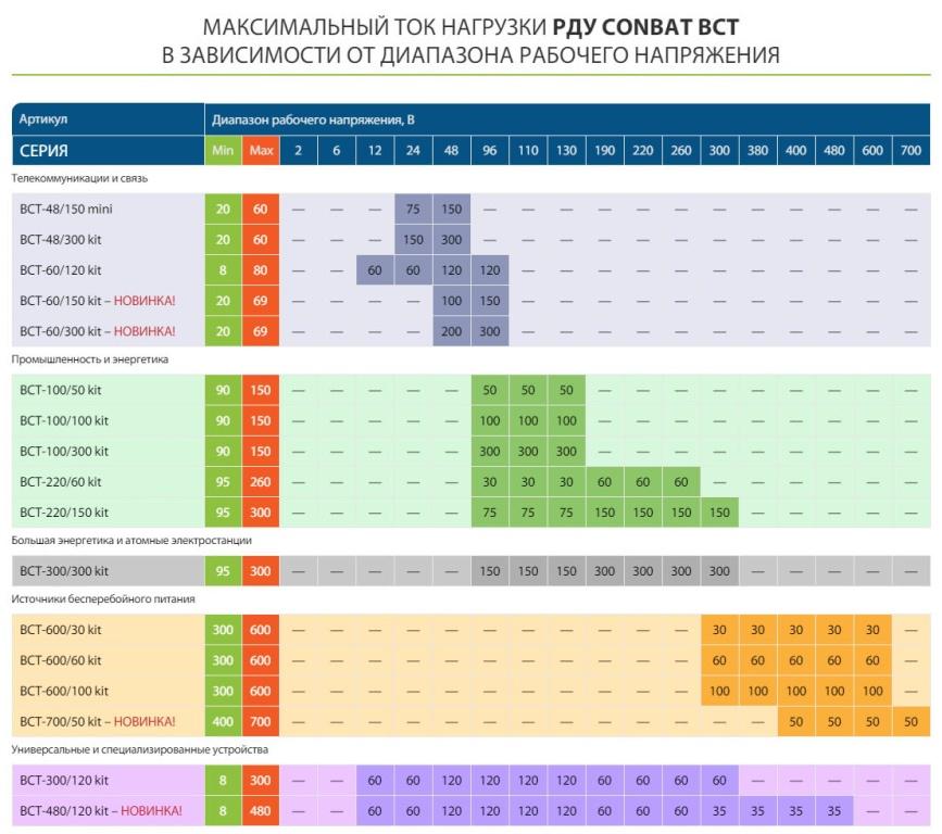 CONBAT BCT 867x768 - Разрядно-диагностические устройства для аккумуляторных батарей