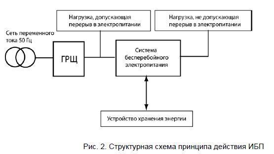 11 - Принцип действия систем бесперебойного питания